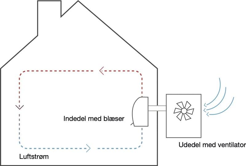 Luft-luft varmepumpe Kolding, Vejle, Fredericia